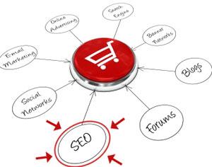 Ottimizzazione seo e-commerce
